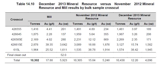 pretium-comparison-of-model-to-actual-mill-results