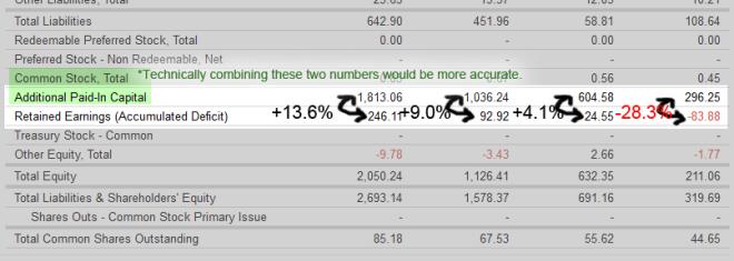 gulfport-retained-earnings-versus-capital-raised