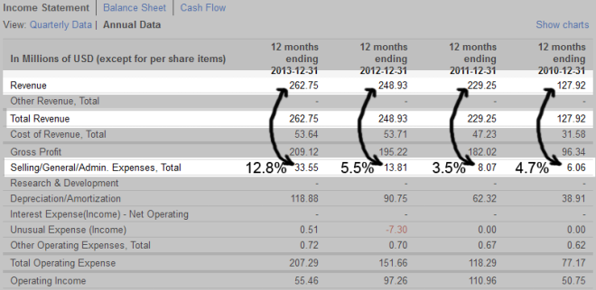 gulfport-revenue-as-percentage-of-GandA