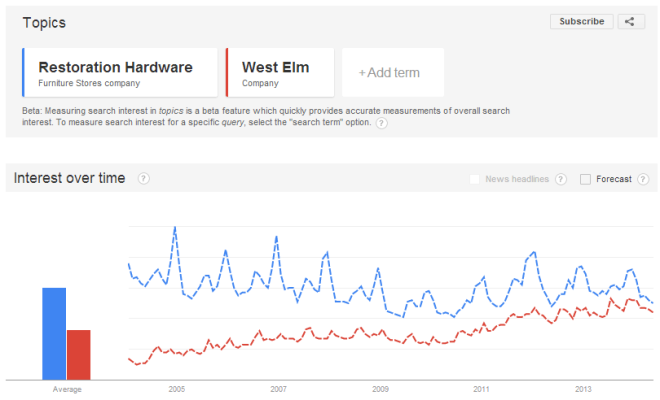 Resto-versus-West-Elm-Google-Trends