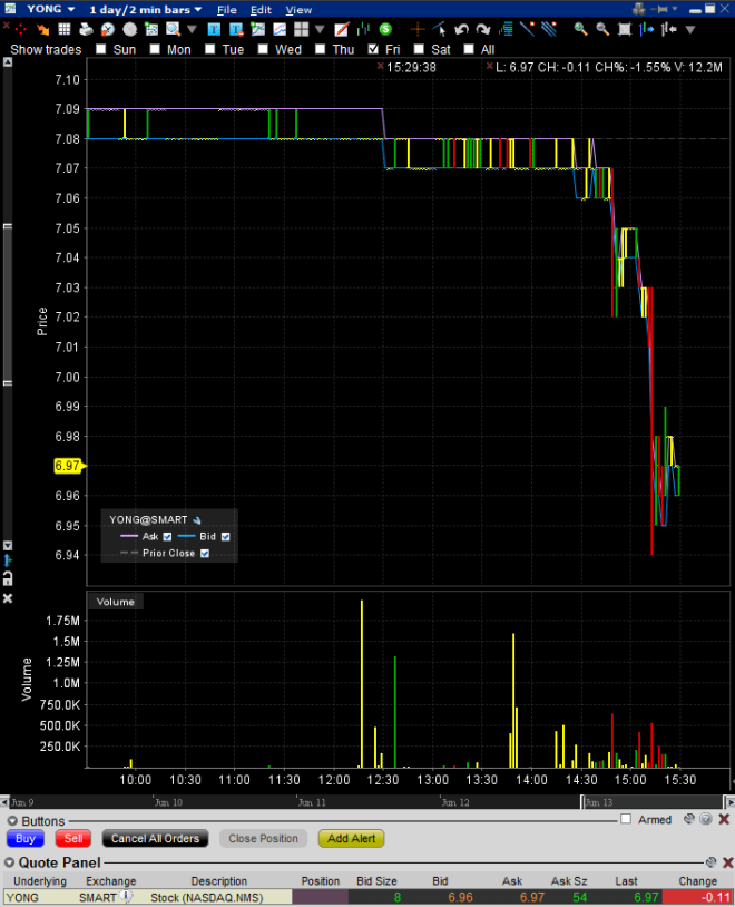 yongye-june-13-bizarre-trading