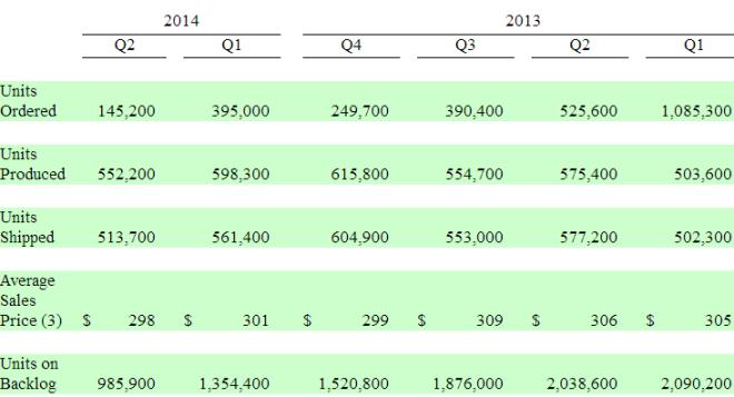 RGR-2014Q2-production-summary