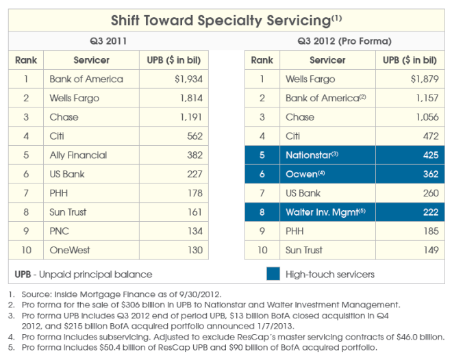 oneil-shift-toward-specialty-servicing