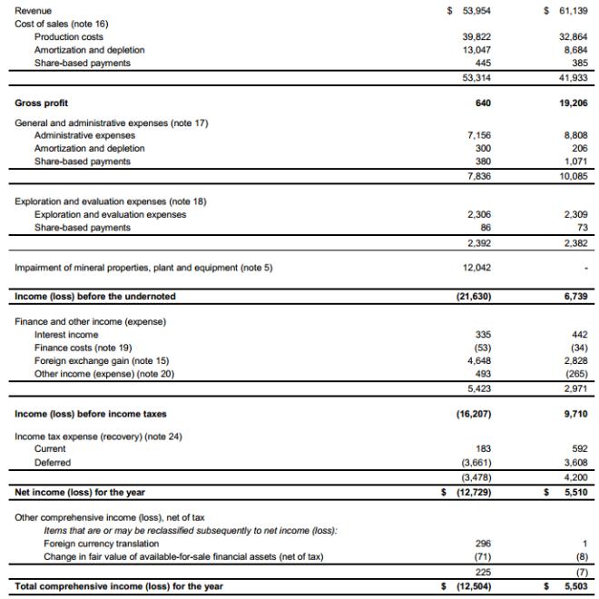 gpl-income-statement