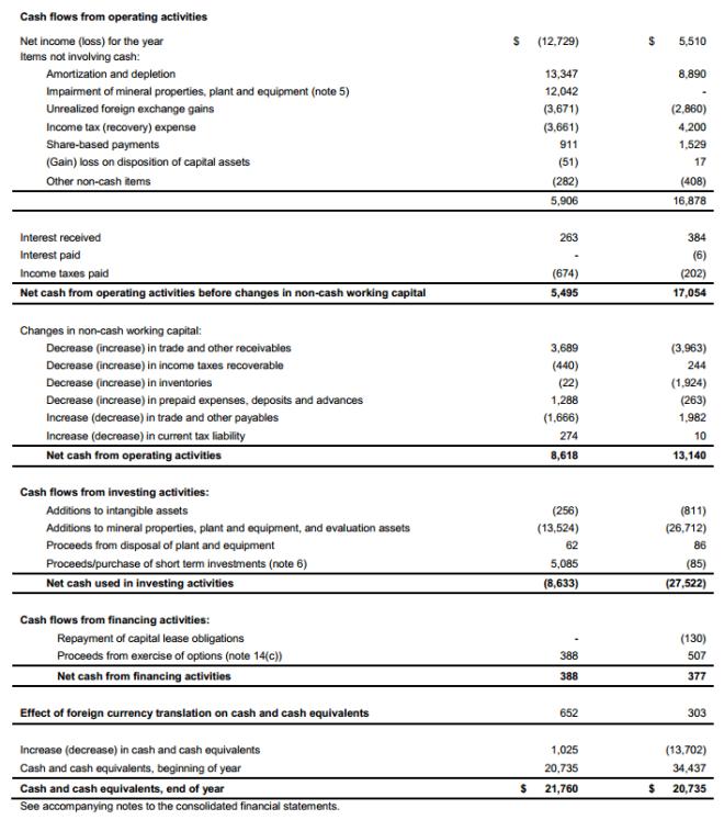 gpl-statement-of-cash-flows