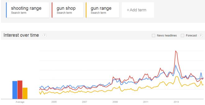 google-trends-gun-popularity
