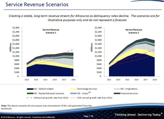 service-revenue-scenarios
