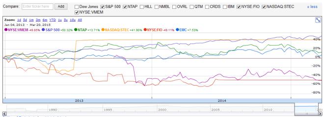 enterprise-storage-stocks-performance
