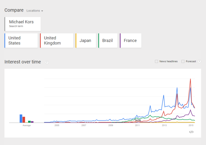google-trends-KORS-geography