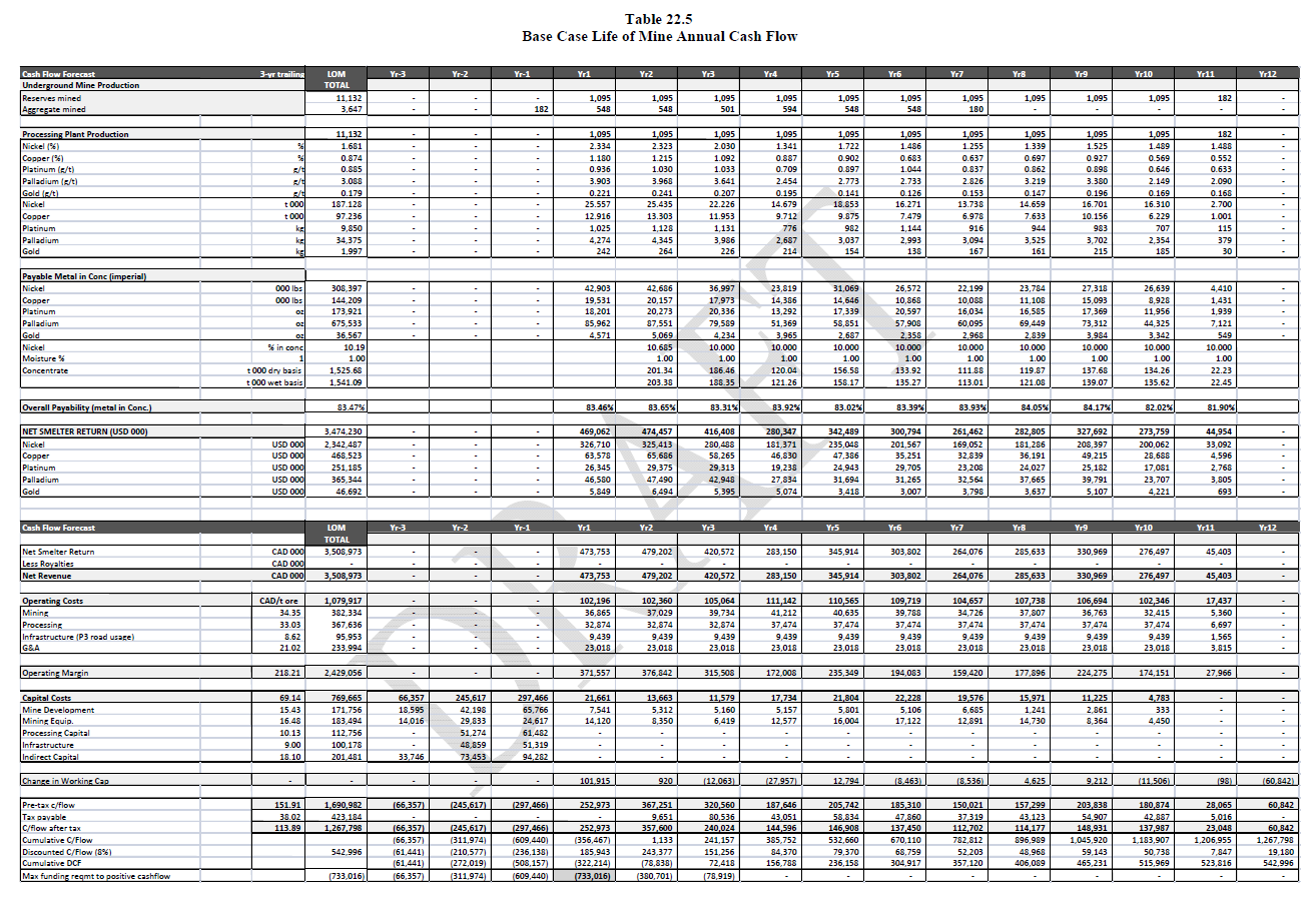 Discounted cash flow spreadsheet example