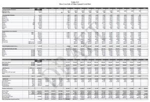 noront-pg-191-cash-flow-table