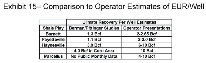 exhibit-15-bermann-EUR-estimates